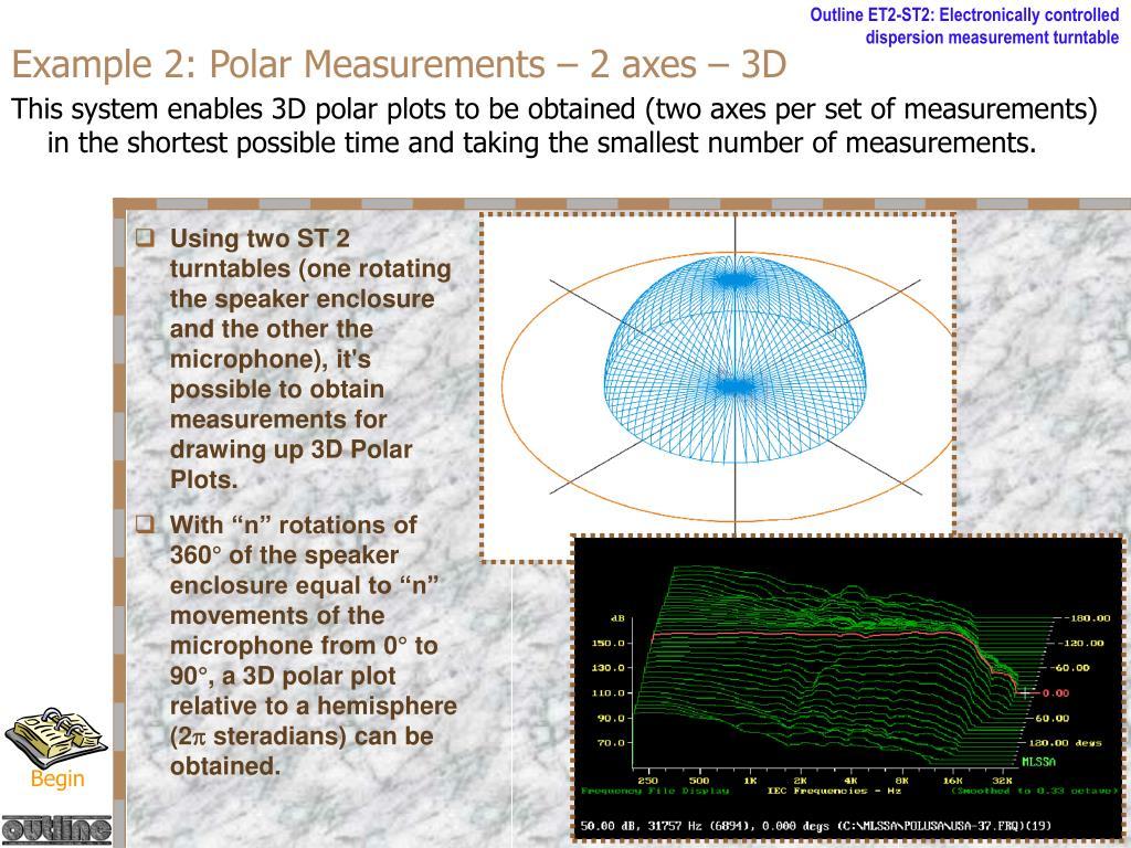 Example 2: Polar Measurements – 2 axes – 3D
