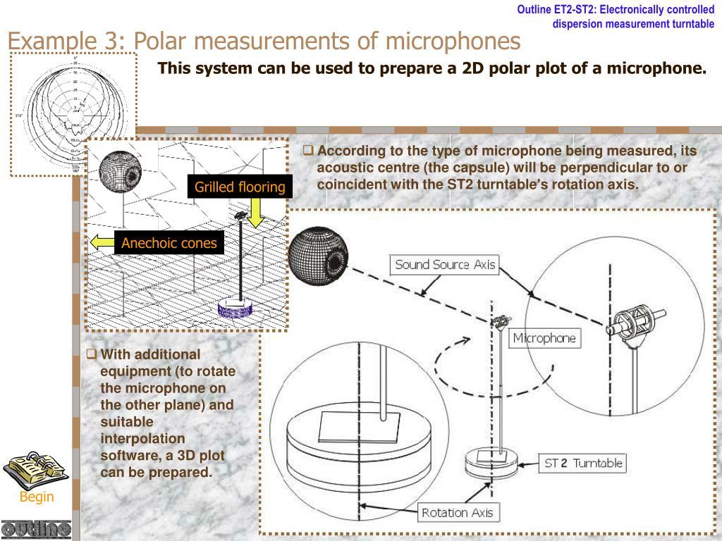 Example 3: Polar measurements of microphones