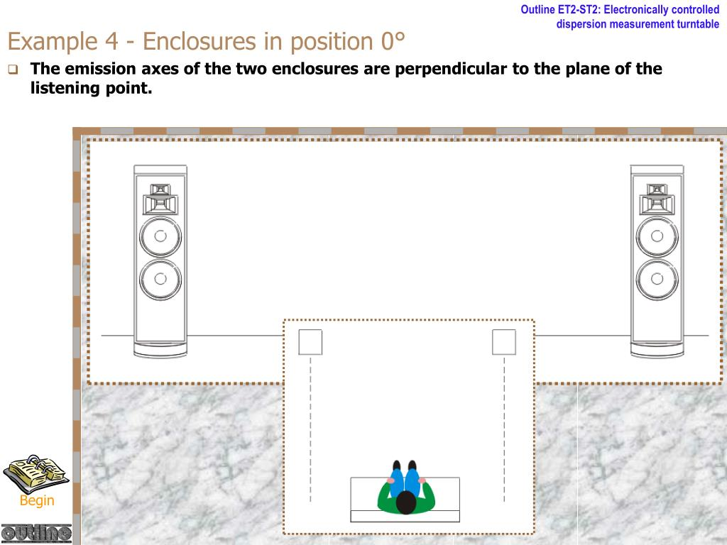 Example 4 - Enclosures in position 0°