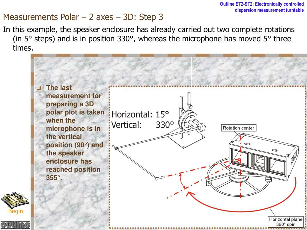 Measurements Polar – 2 axes – 3D: Step 3