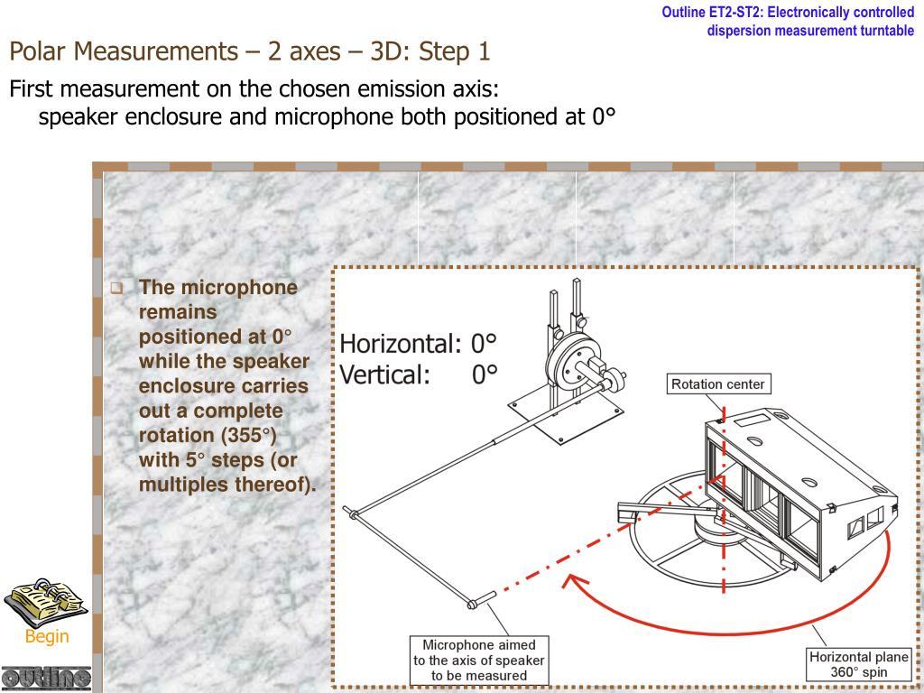 Polar Measurements – 2 axes – 3D: Step 1