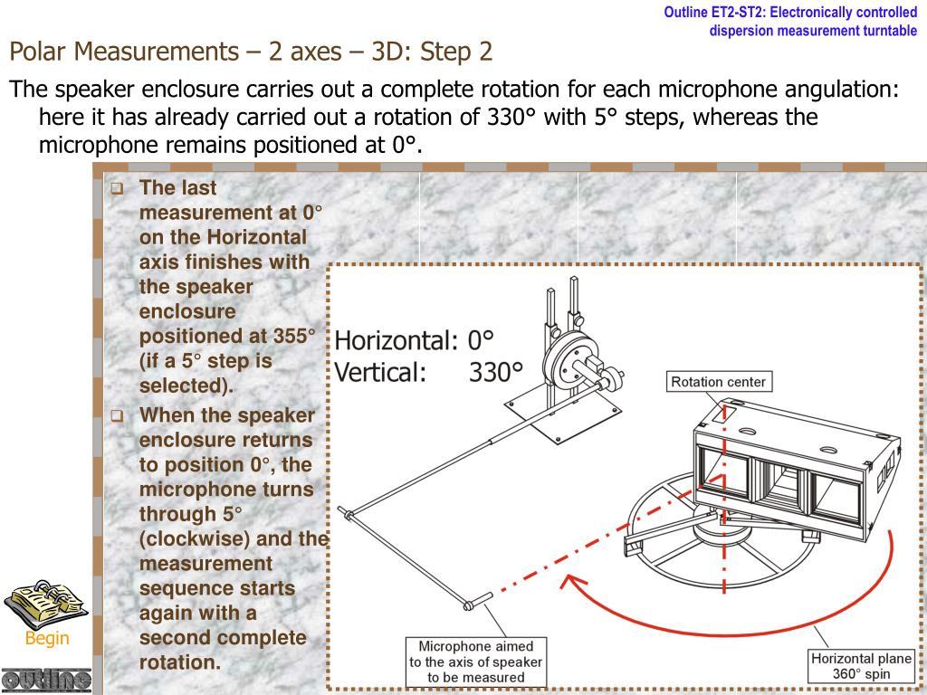 Polar Measurements – 2 axes – 3D: Step