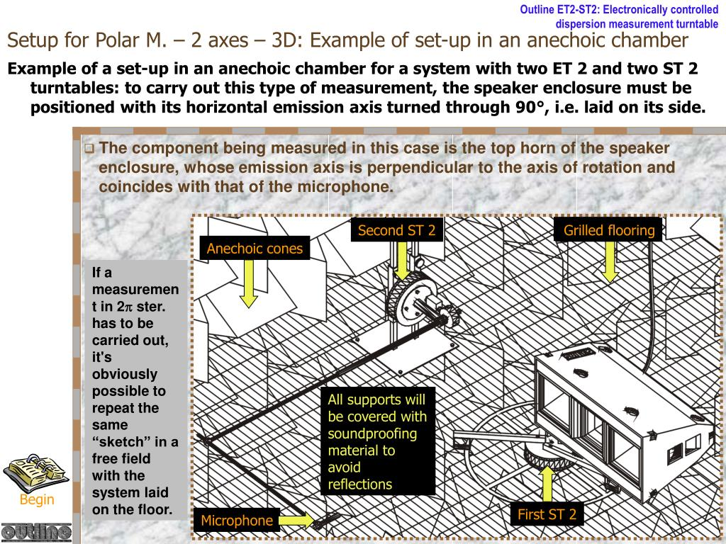 Setup for Polar M. – 2 axes – 3D: Example of set-up in an anechoic chamber