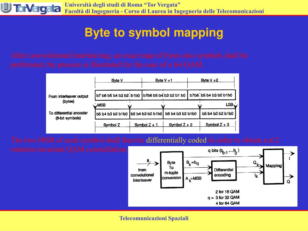 Byte to symbol mapping
