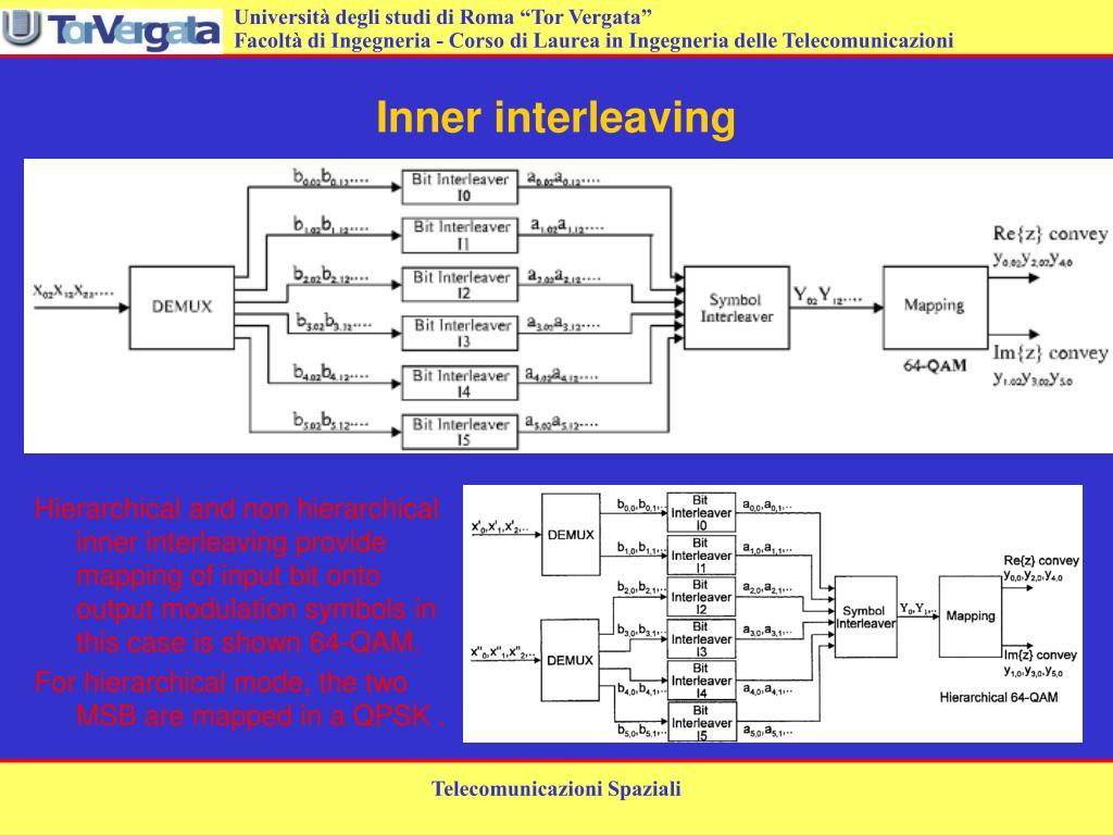 Inner interleaving