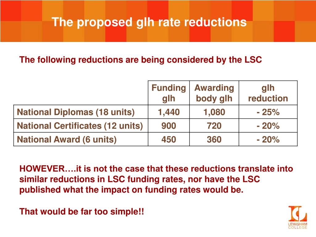 The proposed glh rate reductions