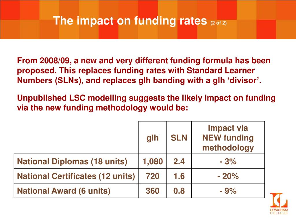 The impact on funding rates