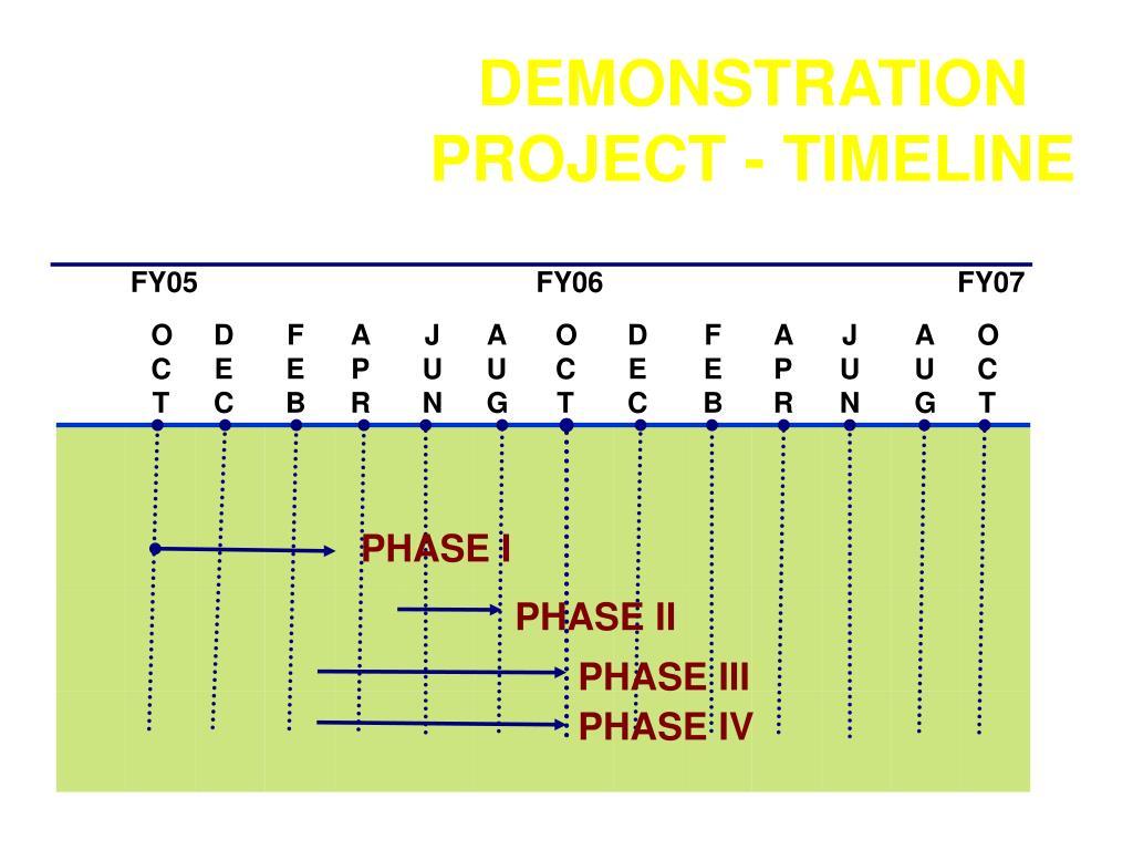 DEMONSTRATION PROJECT - TIMELINE