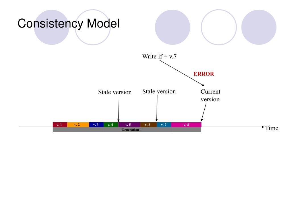 Consistency Model