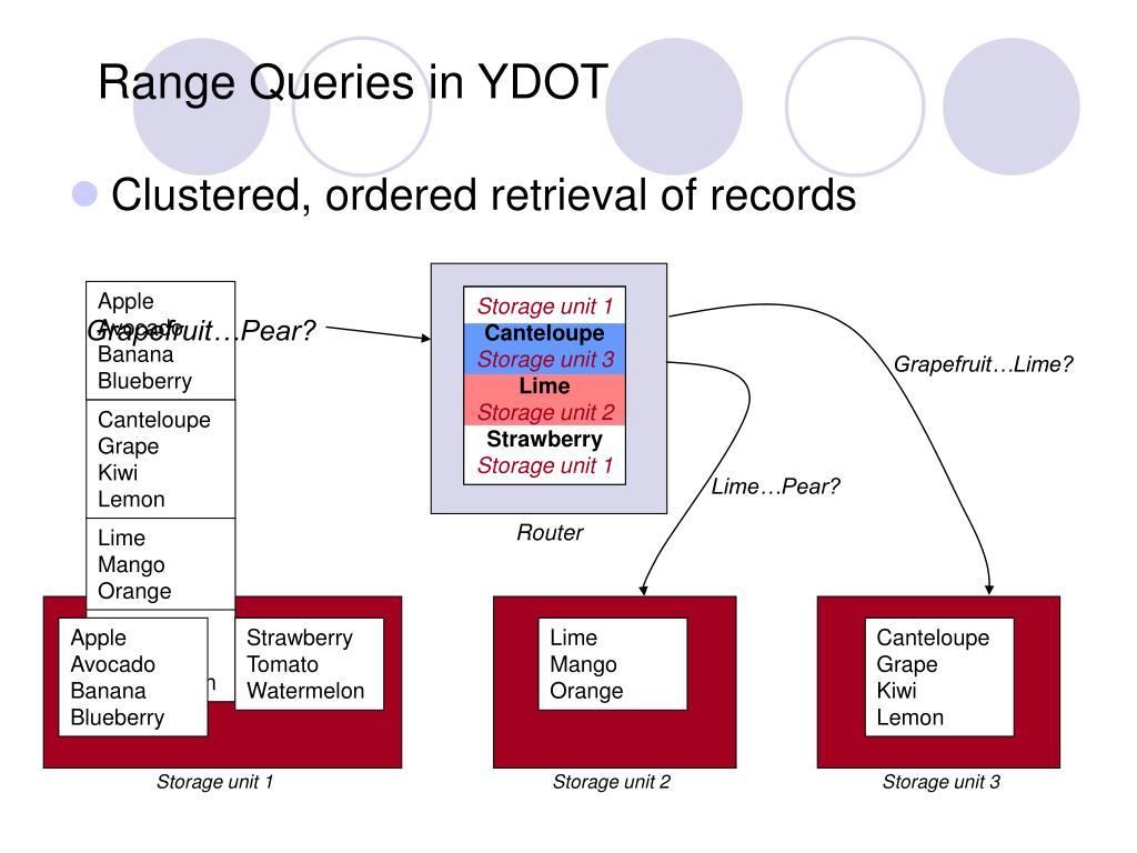 Range Queries in YDOT
