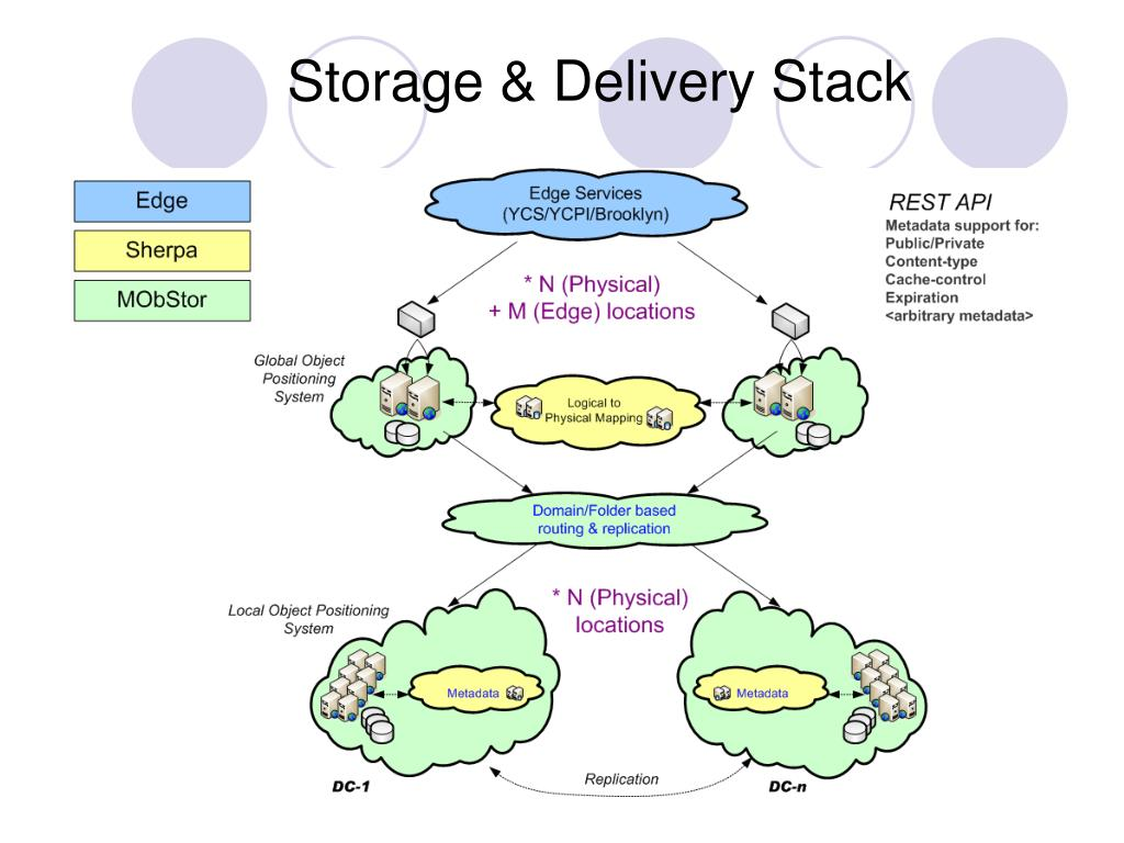 Storage & Delivery Stack