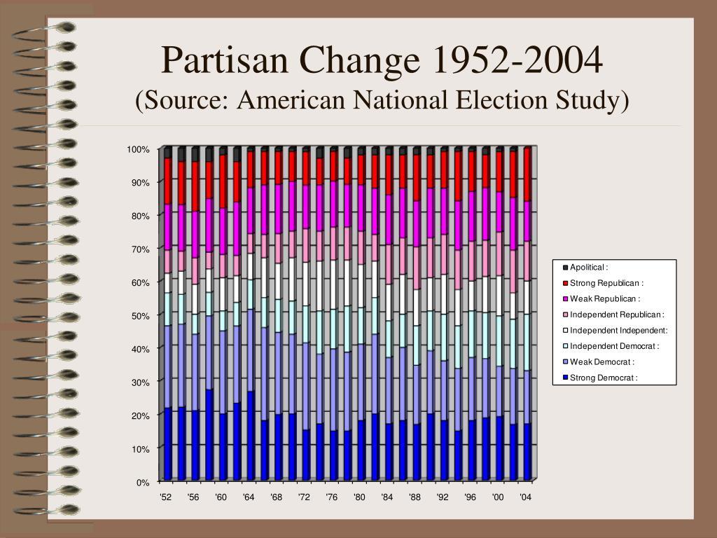 Partisan Change 1952-2004