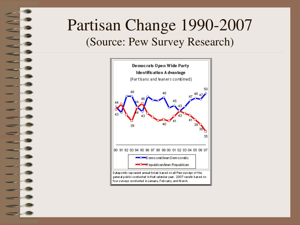Partisan Change 1990-2007