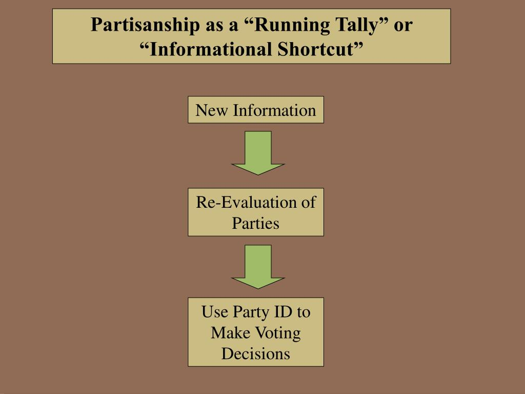 "Partisanship as a ""Running Tally"" or ""Informational Shortcut"""