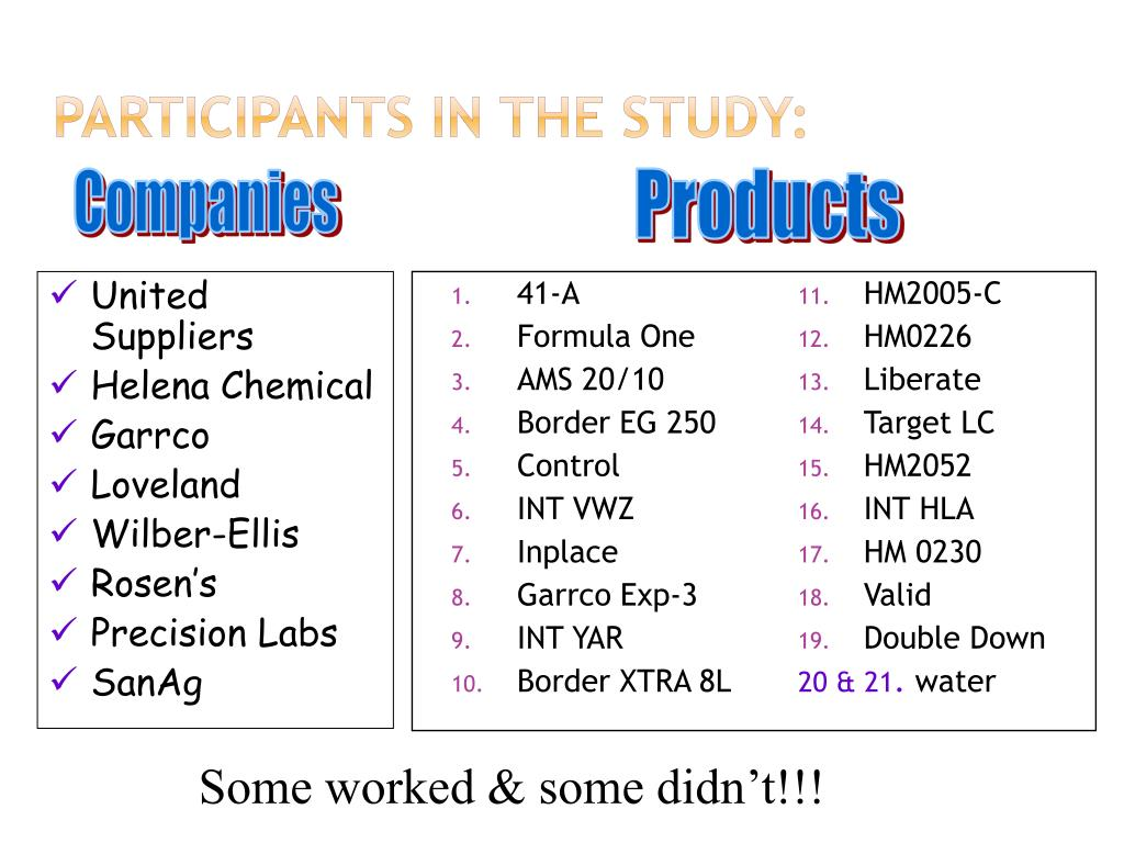 Participants in the Study: