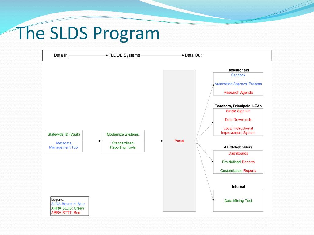 The SLDS Program