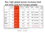 but high global prices increase food aid costs and hurt hungry people