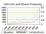 usa corn and ethanol production