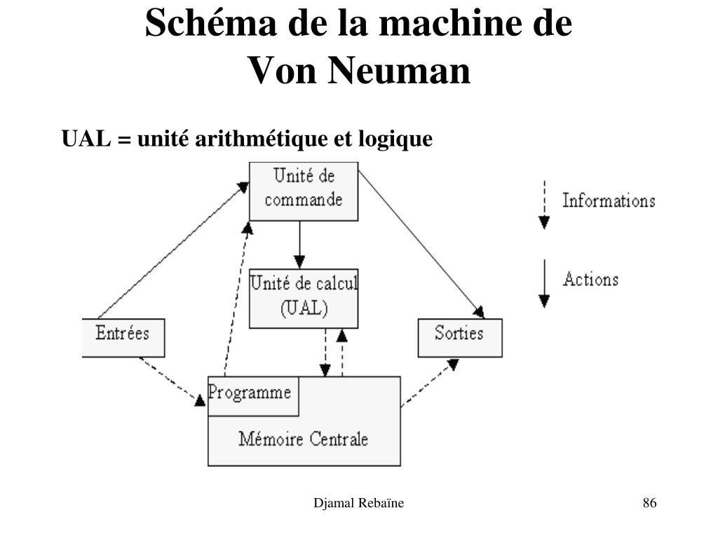Schéma de la machine de
