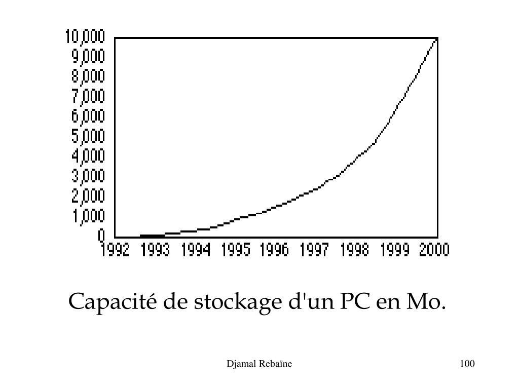 Capacité de stockage d'un PC en Mo.