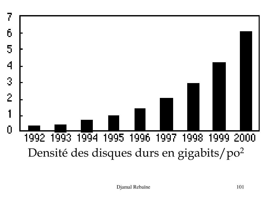 Densité des disques durs en gigabits/po
