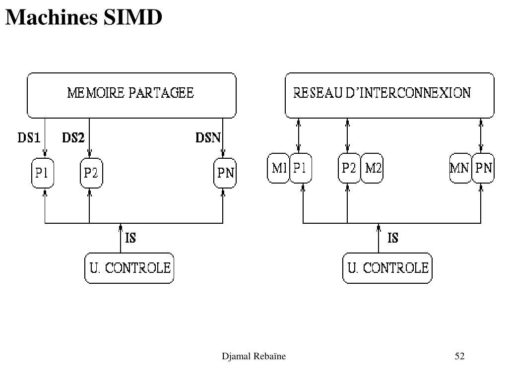 Machines SIMD