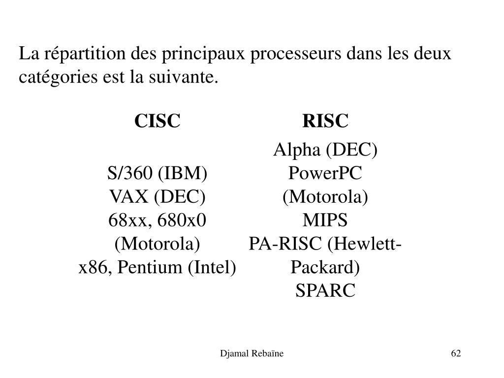 La répartition des principaux processeurs dans les deux catégories est la suivante.
