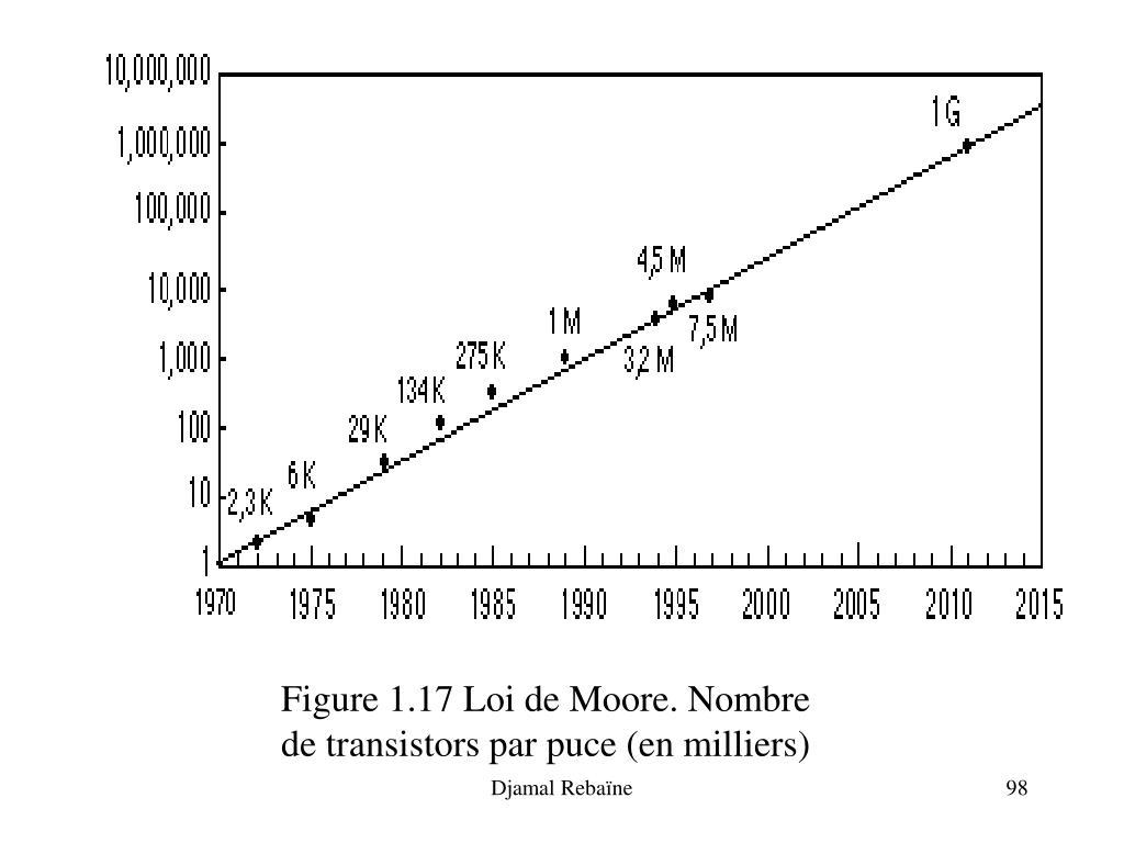 Figure 1.17 Loi de Moore. Nombre de transistors par puce (en milliers)