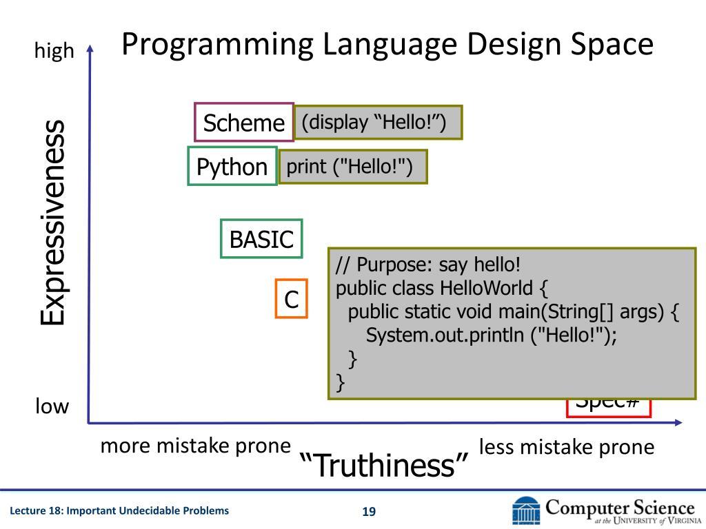 Programming Language Design Space