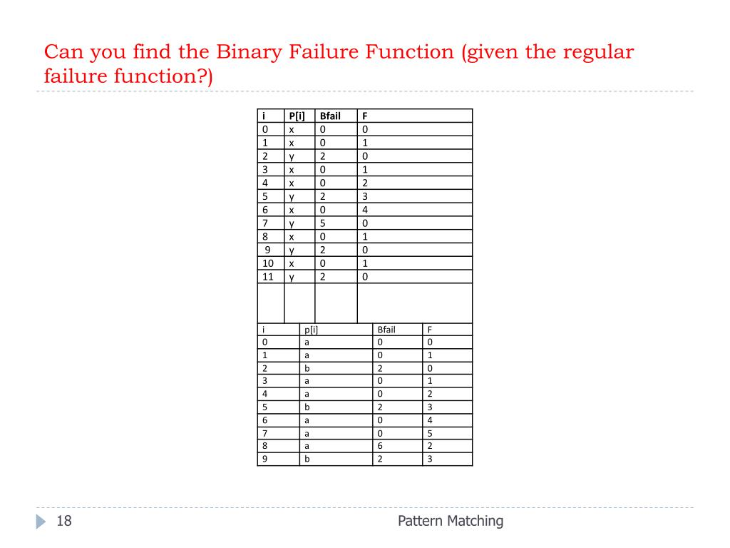 Can you find the Binary Failure Function (given the regular failure function?)