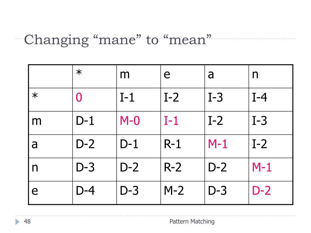 "Changing ""mane"" to ""mean"""