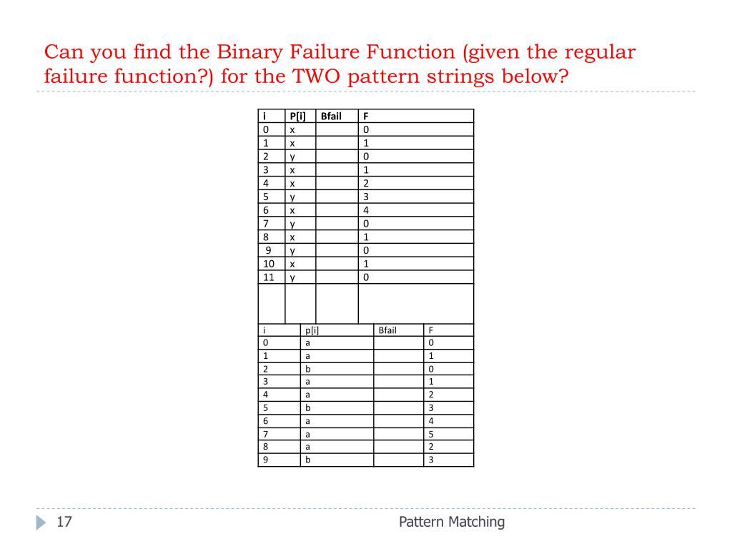 Can you find the Binary Failure Function (given the regular failure function?) for the TWO pattern strings below?