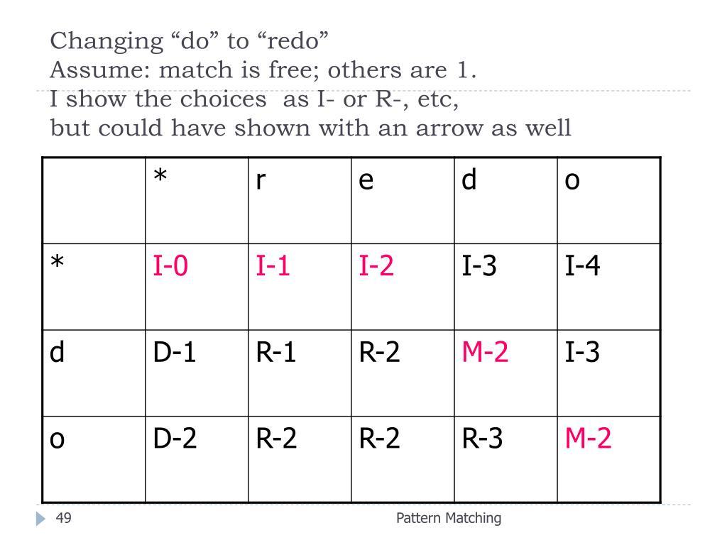 "Changing ""do"" to ""redo"""