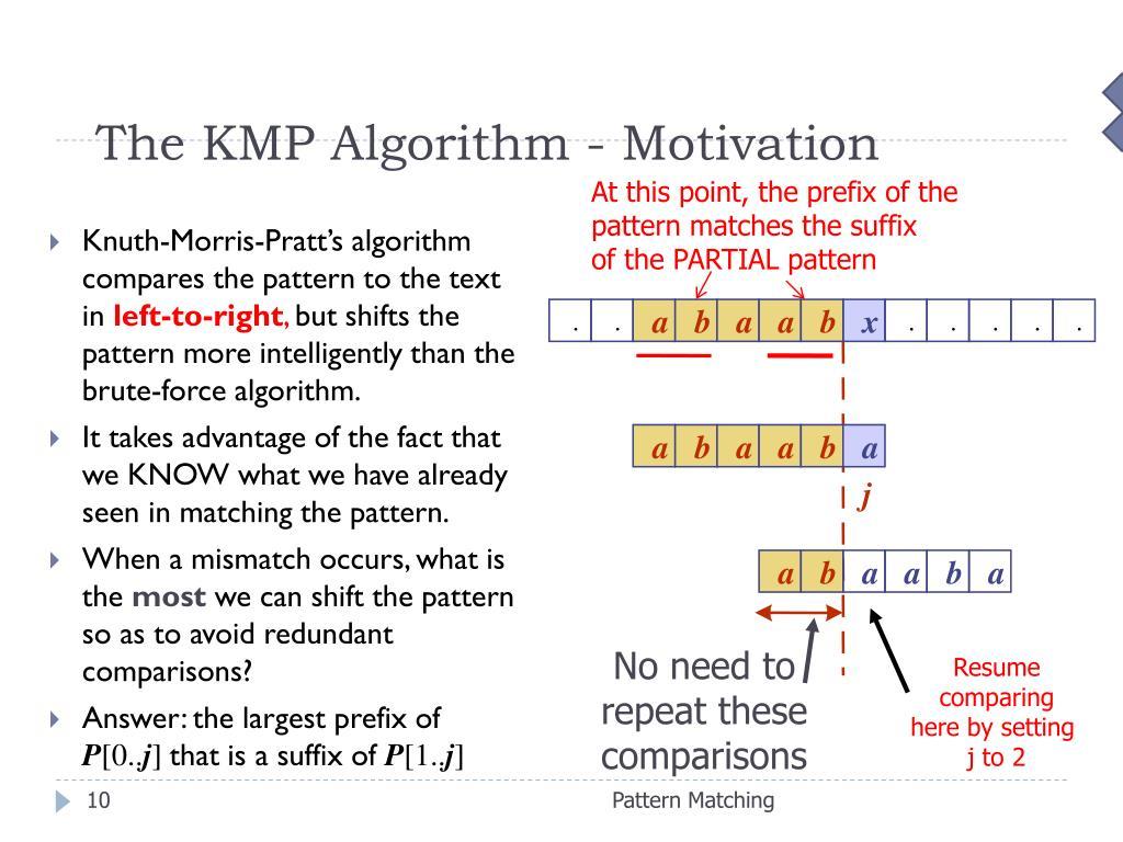 The KMP Algorithm - Motivation