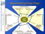 benchmarking food chain