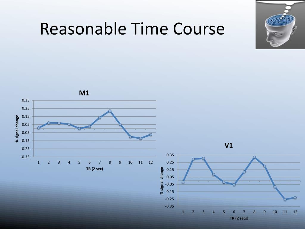Reasonable Time Course