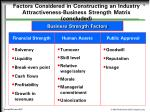 factors considered in constructing an industry attractiveness business strength matrix concluded