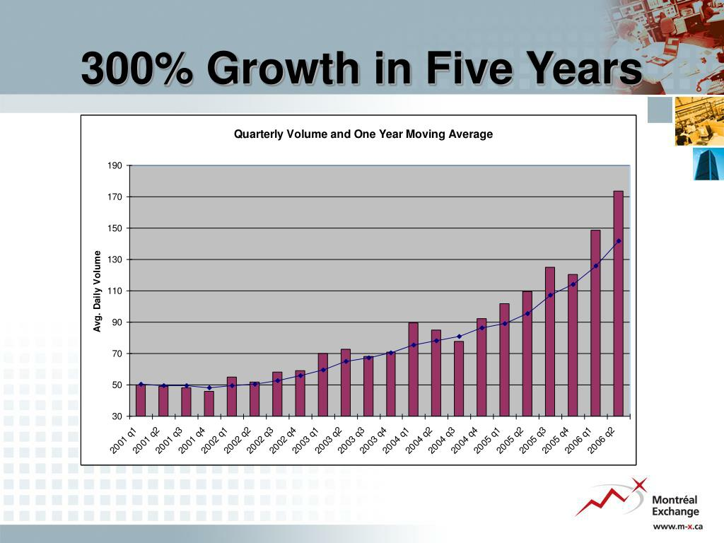 300% Growth in Five Years