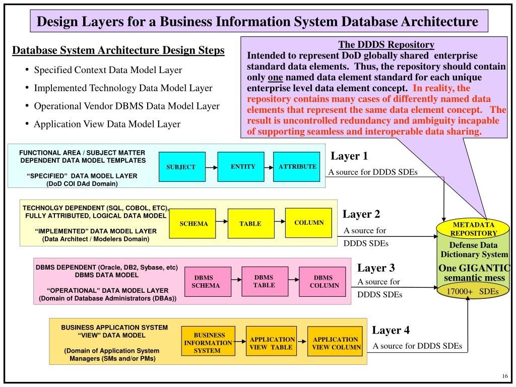 Design Layers for a Business Information System Database Architecture