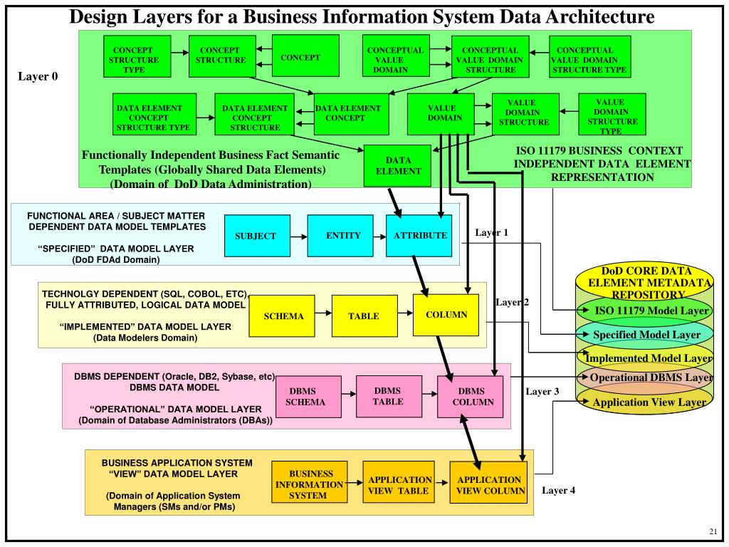 Design Layers for a Business Information System Data Architecture