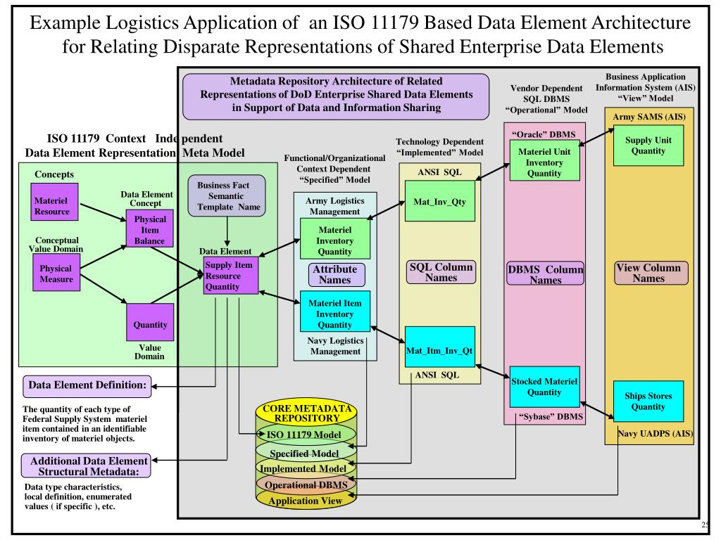 Example Logistics Application of  an ISO 11179 Based Data Element Architecture