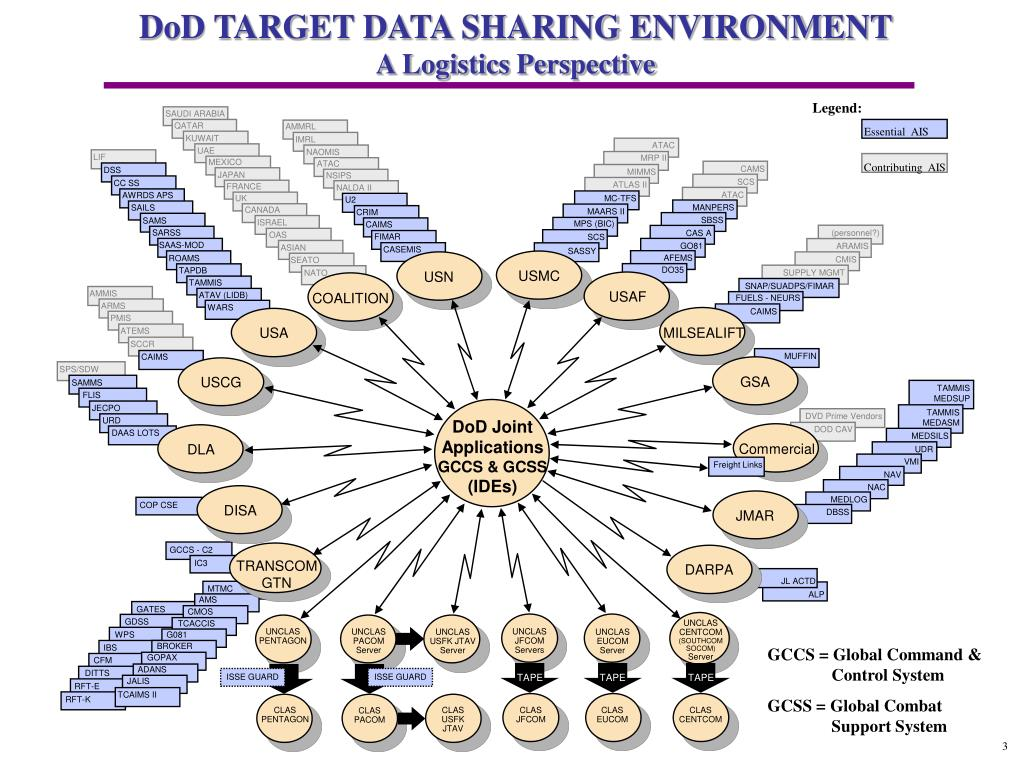 DoD TARGET DATA SHARING ENVIRONMENT