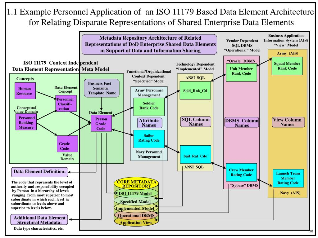 1.1 Example Personnel Application of  an ISO 11179 Based Data Element Architecture