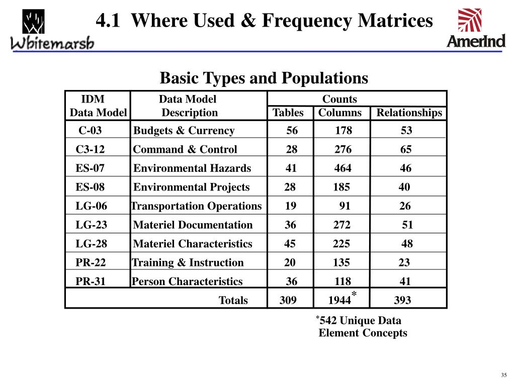 4.1  Where Used & Frequency Matrices