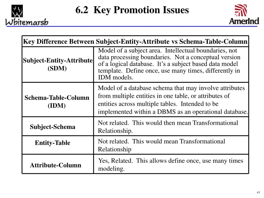 Key Difference Between Subject-Entity-Attribute vs Schema-Table-Column