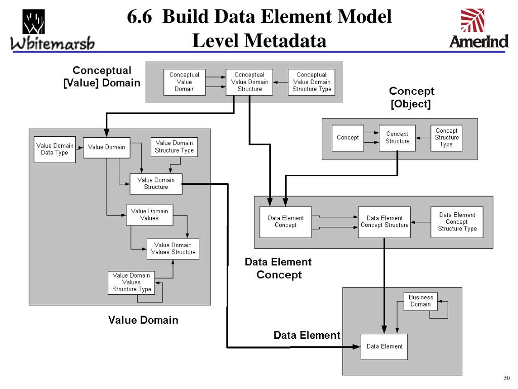 6.6  Build Data Element Model