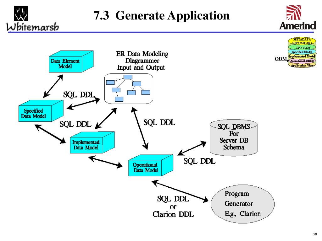 7.3  Generate Application