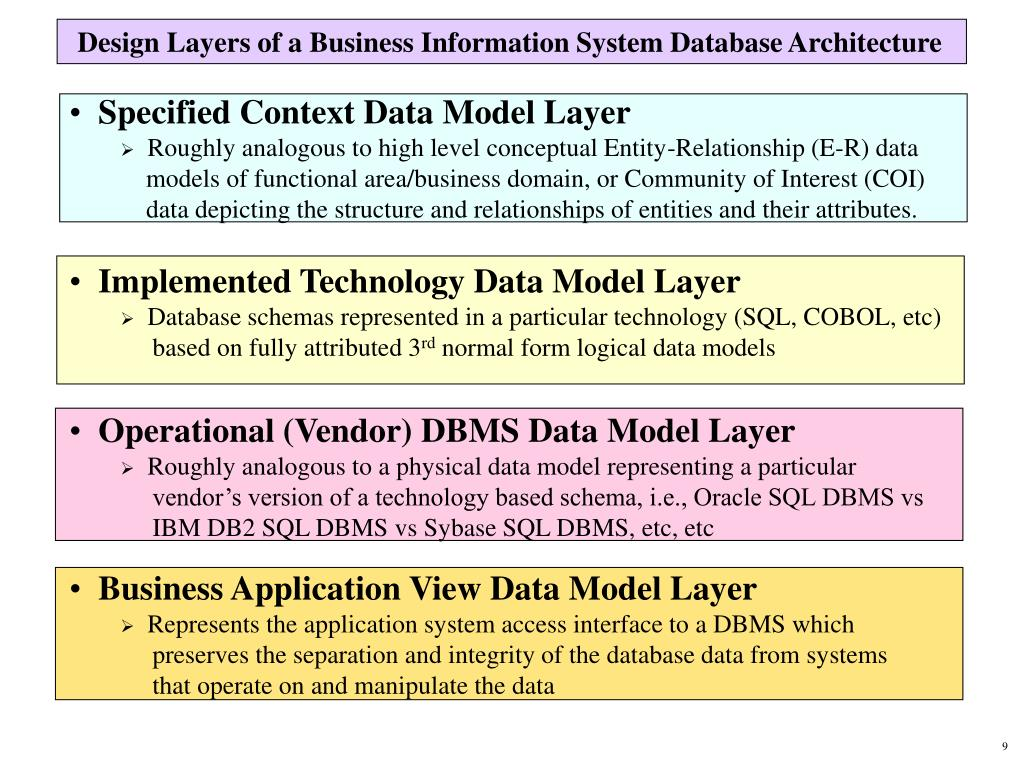 Design Layers of a Business Information System Database Architecture