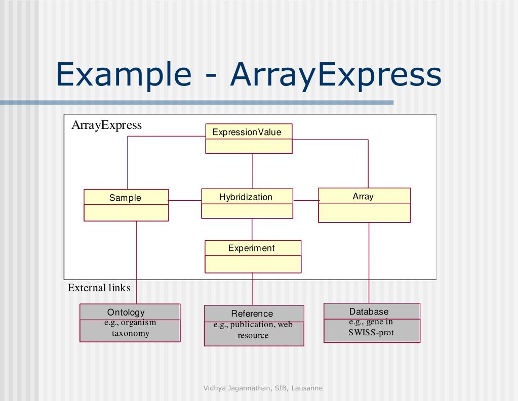 Example - ArrayExpress
