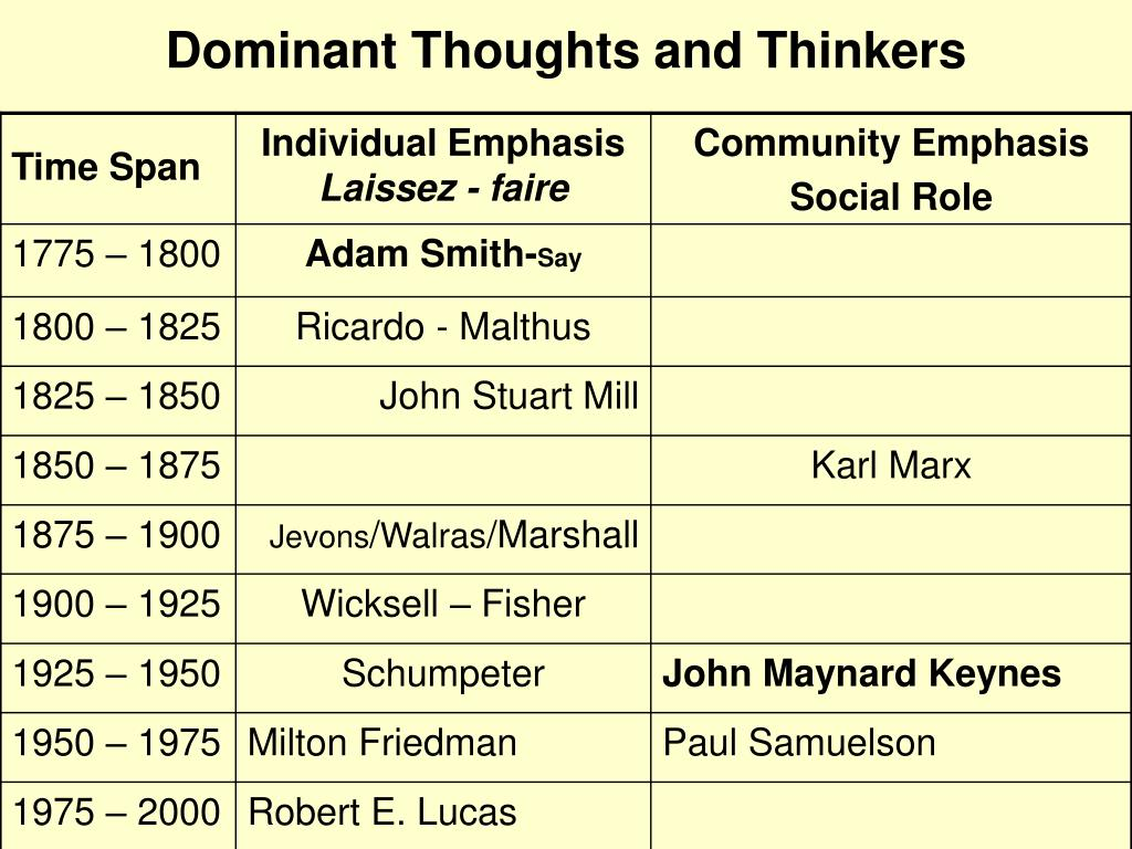 dominant thoughts and thinkers l.